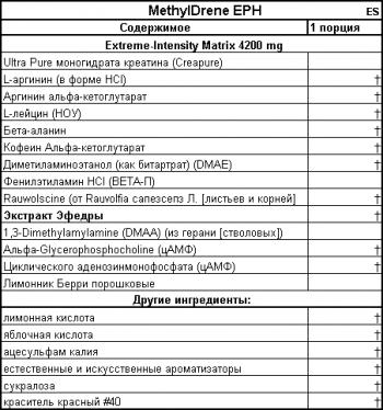 Предтренировочный комплекс Methyldrene состав