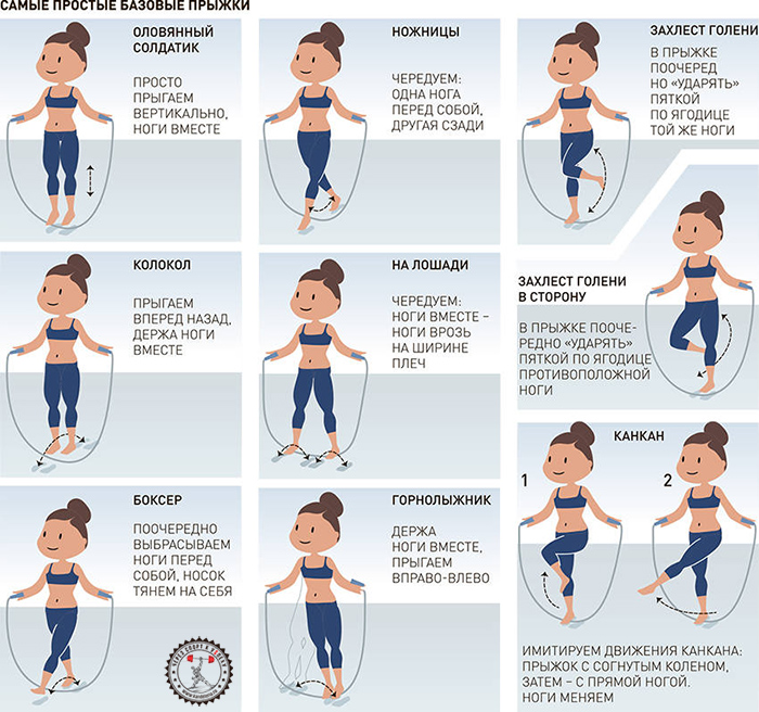 Упражнения со скакалкой для быстрого похудения