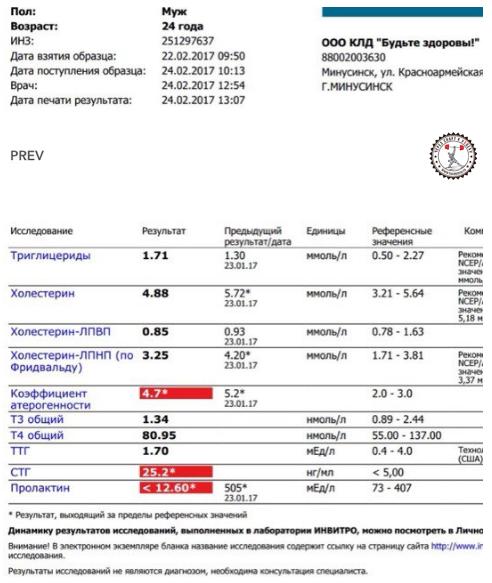 Качество гормона роста Genopharm и экспертные анализы